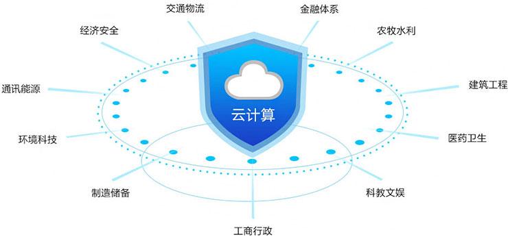 四川新华电脑学院云计算软件开发就业指导