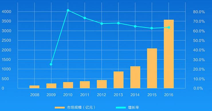 四川新华电脑学院云计算工程师发展前景